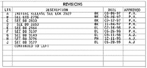 Произведенные редакции (Revisions)